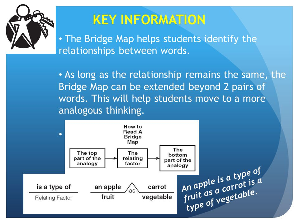 KEY INFORMATION The Bridge Map helps students identify the relationships between words.