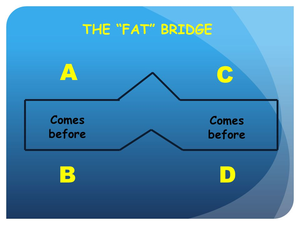 THE FAT BRIDGE A C Comes before Comes before B D 65