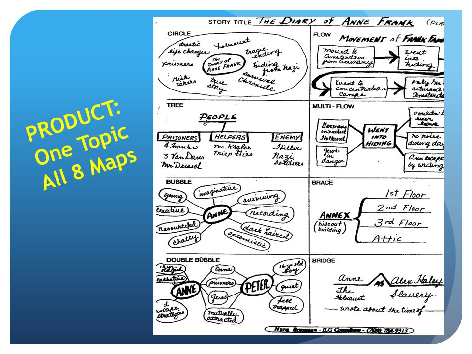PRODUCT: One Topic All 8 Maps