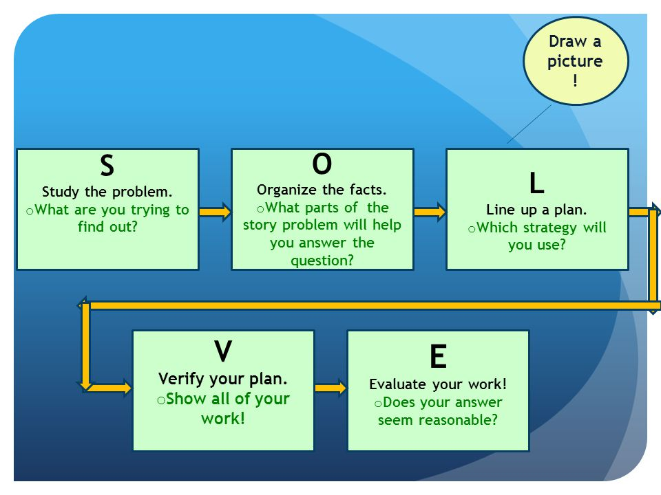 E S O L V Draw a picture! Verify your plan. Show all of your work!
