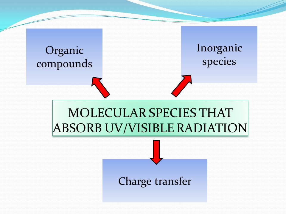 MOLECULAR SPECIES THAT ABSORB UV/VISIBLE RADIATION