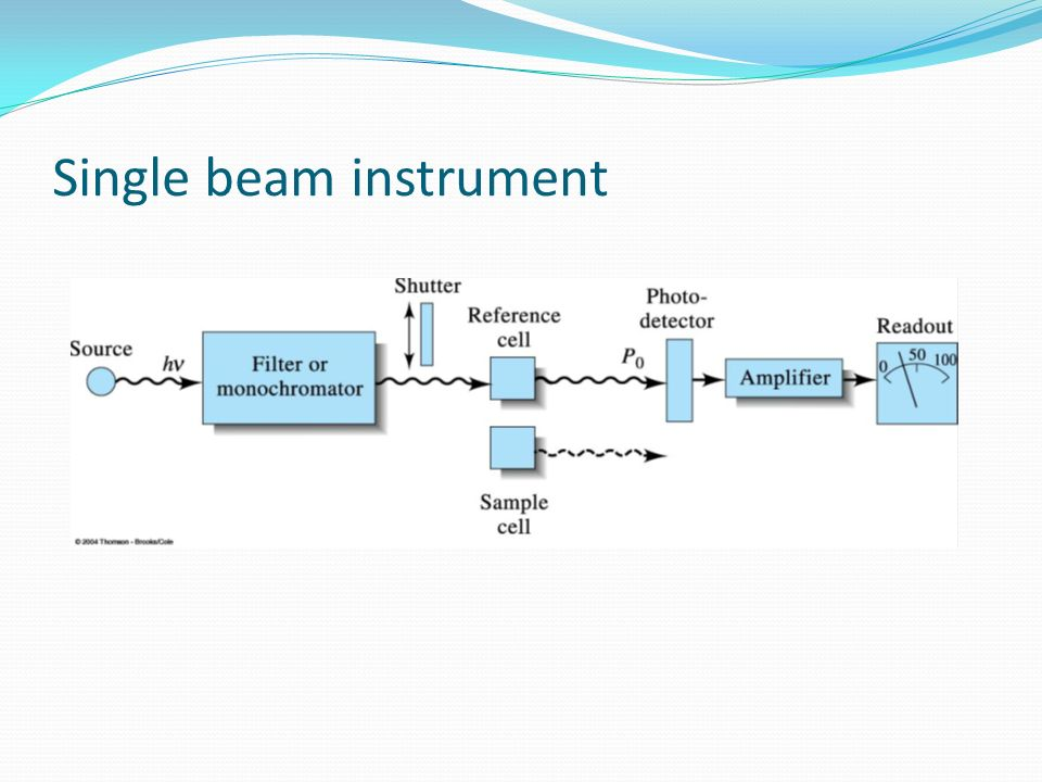 Single beam instrument