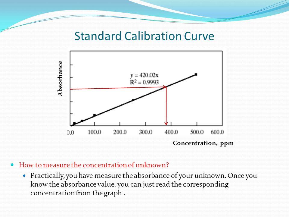 Standard Calibration Curve