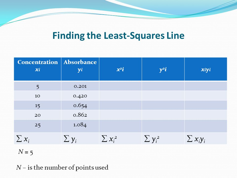 Finding the Least-Squares Line