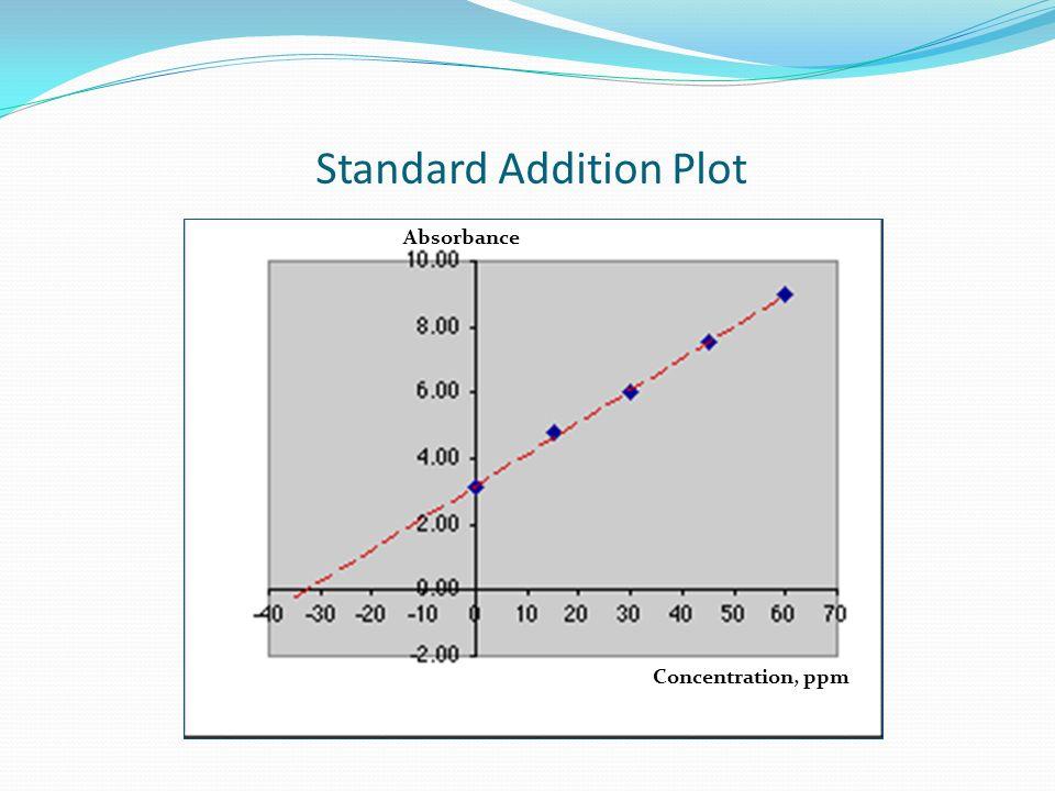Standard Addition Plot