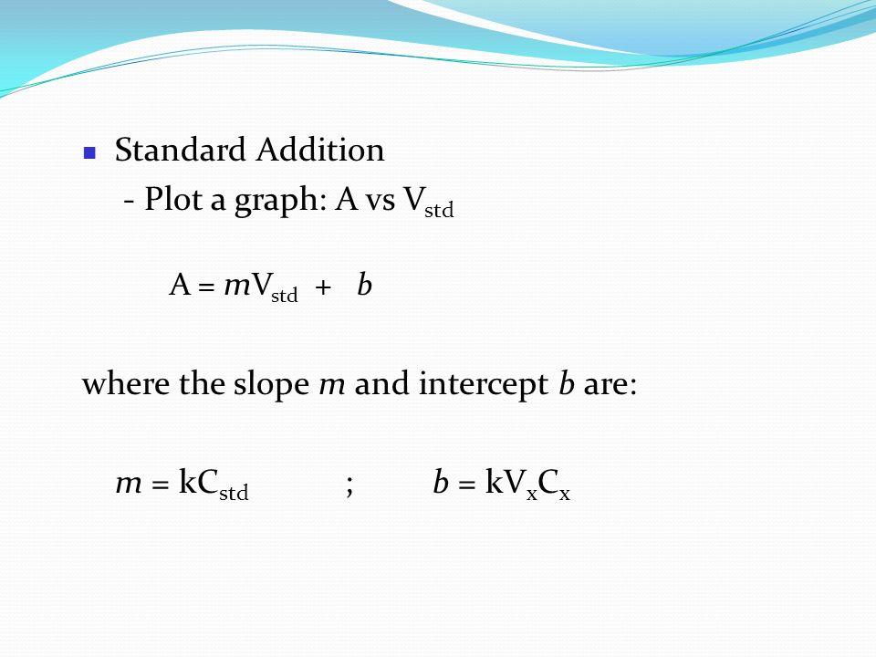 Standard Addition - Plot a graph: A vs Vstd. A = mVstd + b. where the slope m and intercept b are: