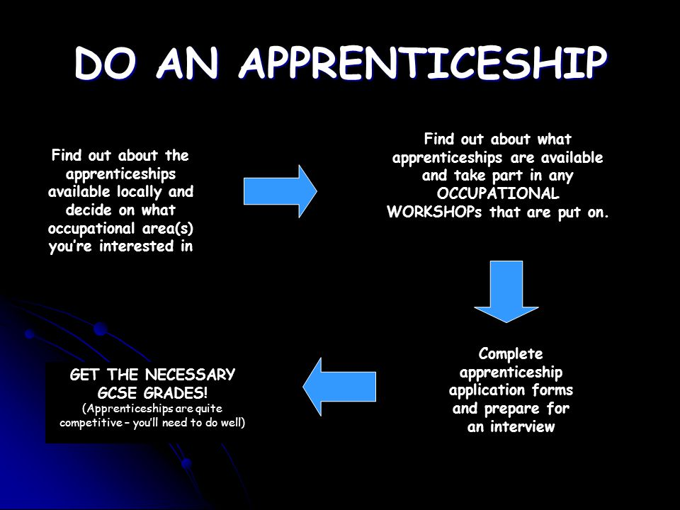 DO AN APPRENTICESHIP Find out about what apprenticeships are available and take part in any OCCUPATIONAL WORKSHOPs that are put on.