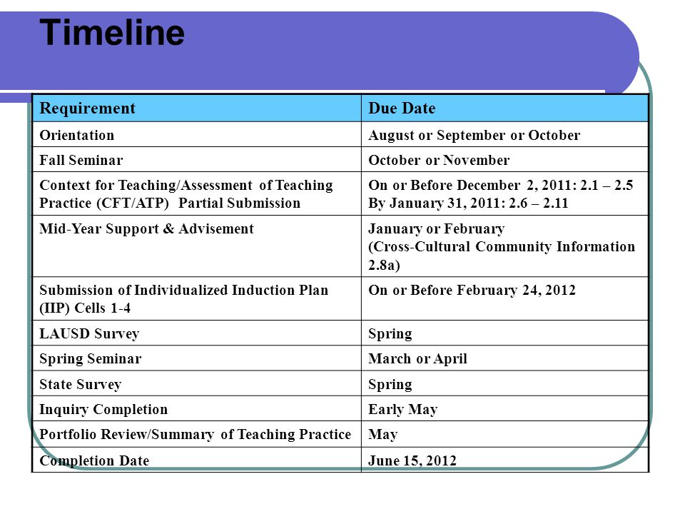 Timeline Requirement Due Date Orientation