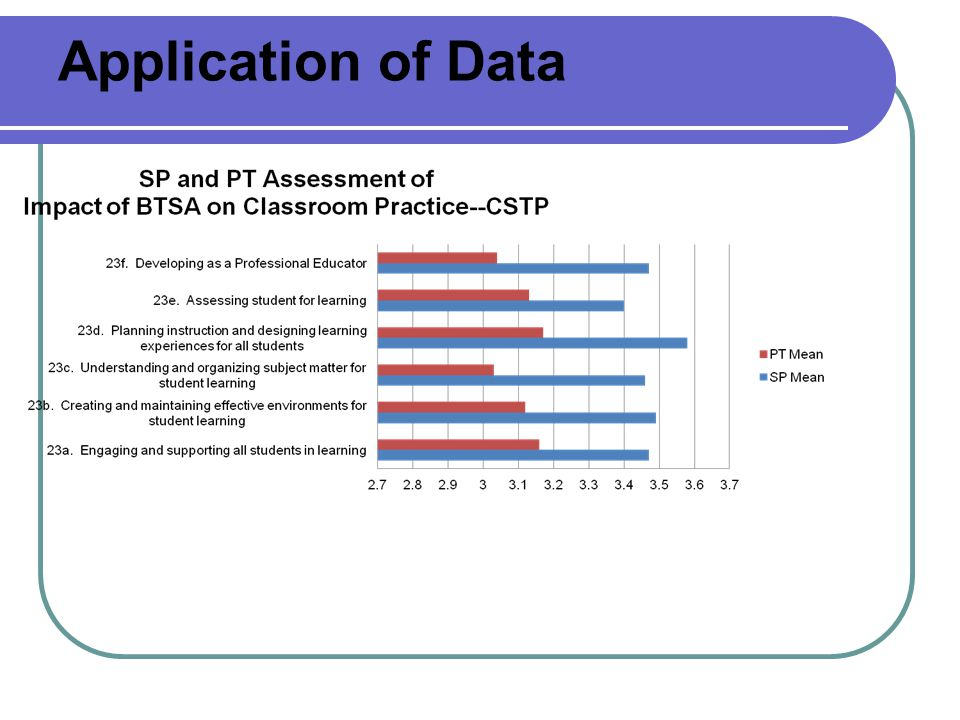 Application of Data