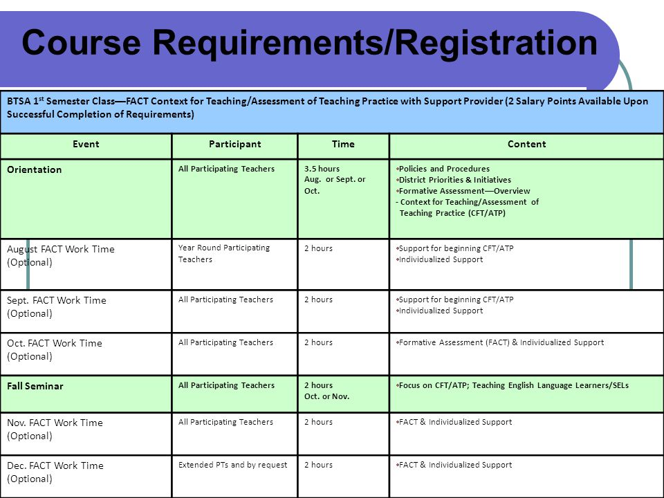 Course Requirements/Registration