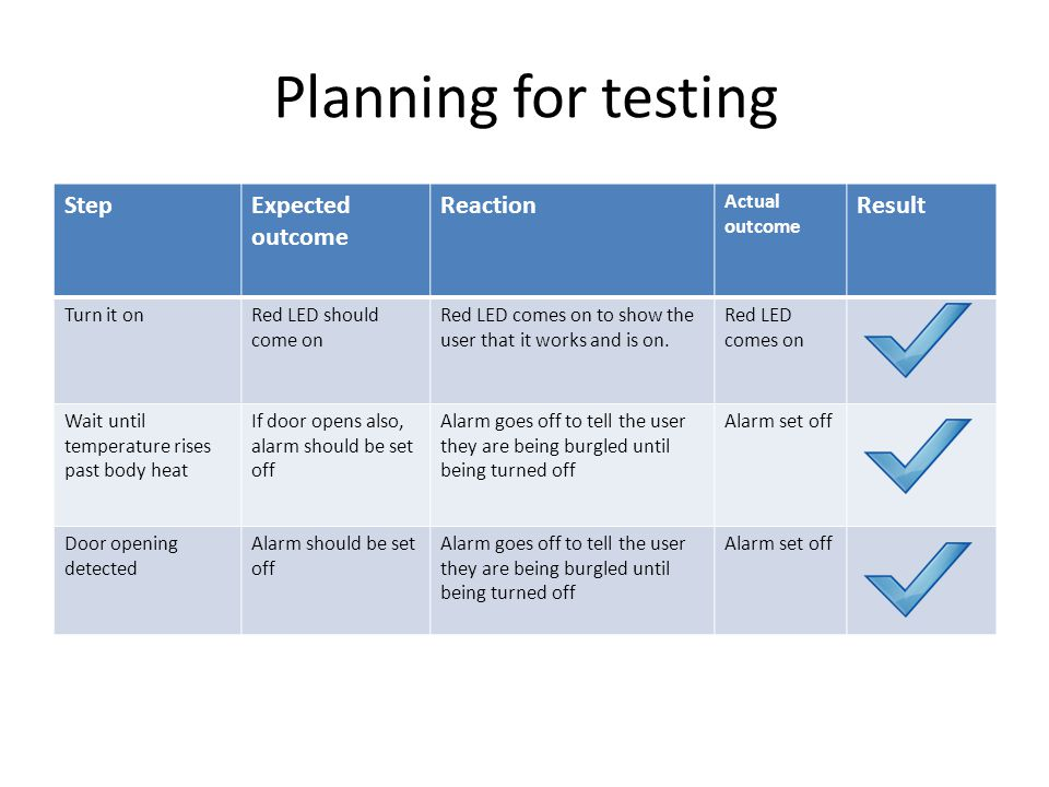 Planning for testing Step Expected outcome Reaction Result