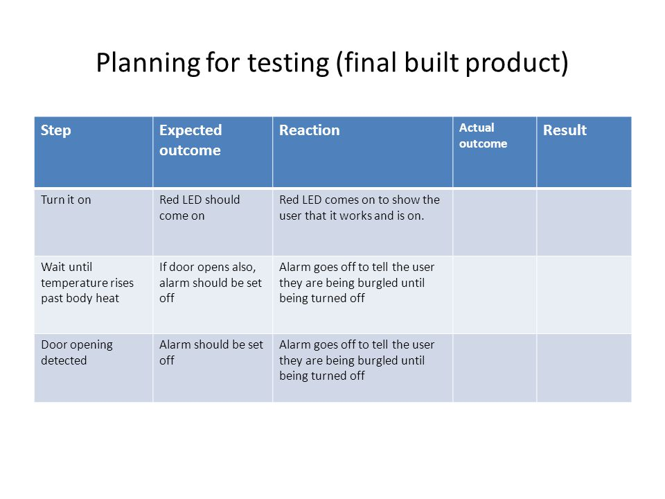 Planning for testing (final built product)
