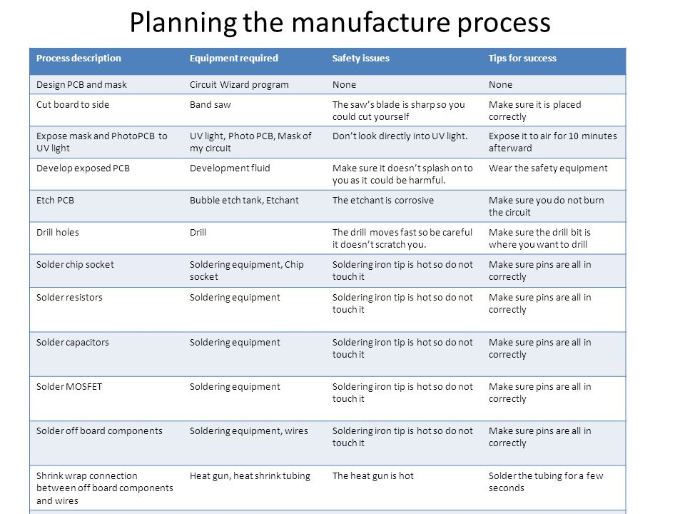 Planning the manufacture process