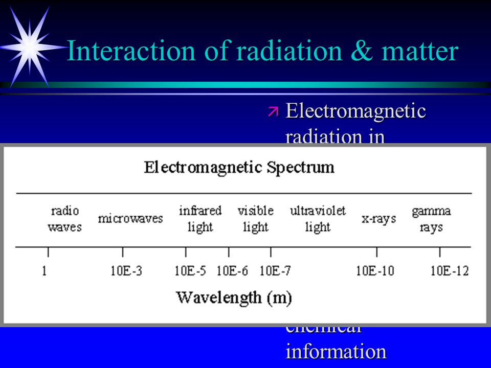 Interaction of radiation & matter