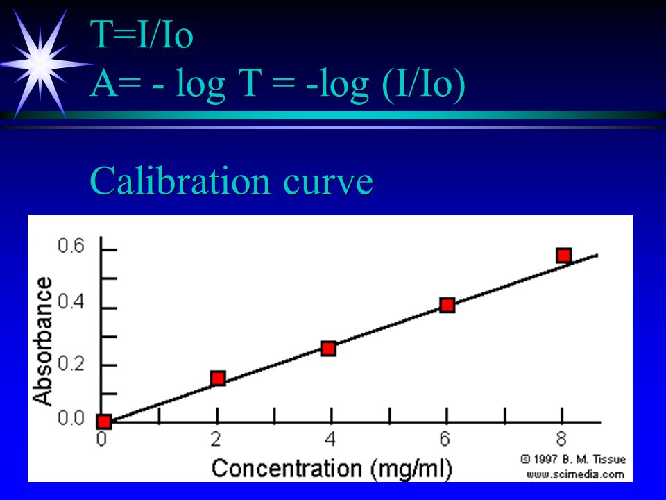 T=I/Io A= - log T = -log (I/Io) Calibration curve