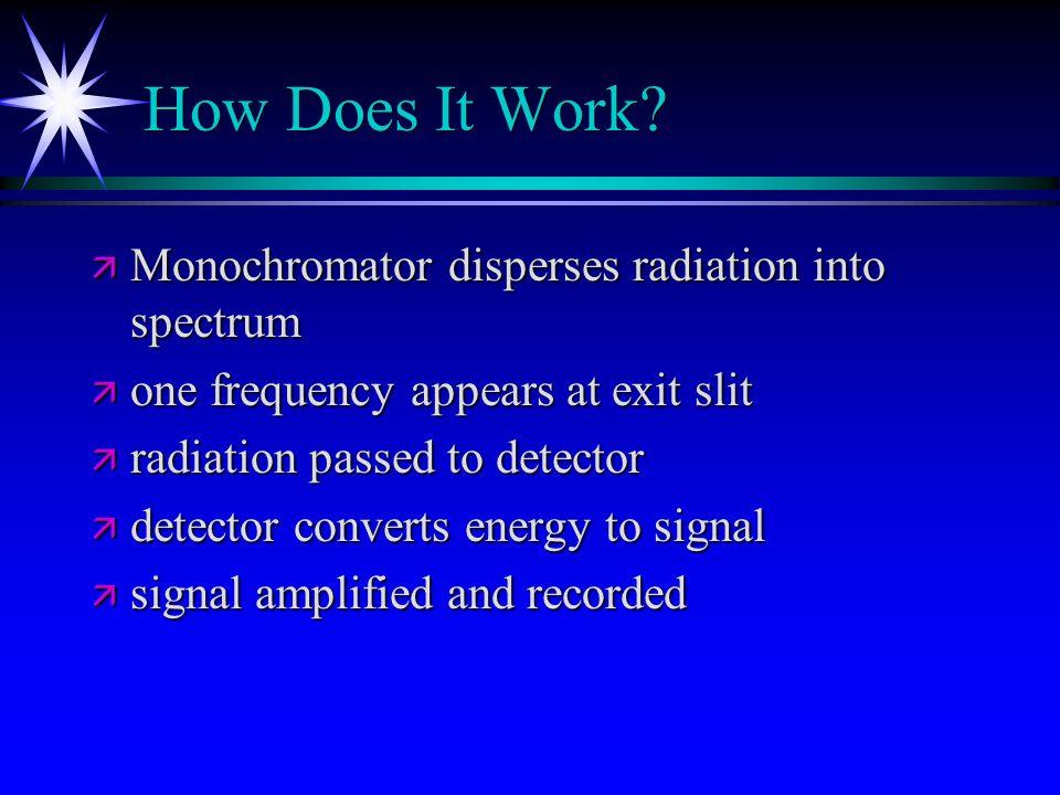 How Does It Work Monochromator disperses radiation into spectrum