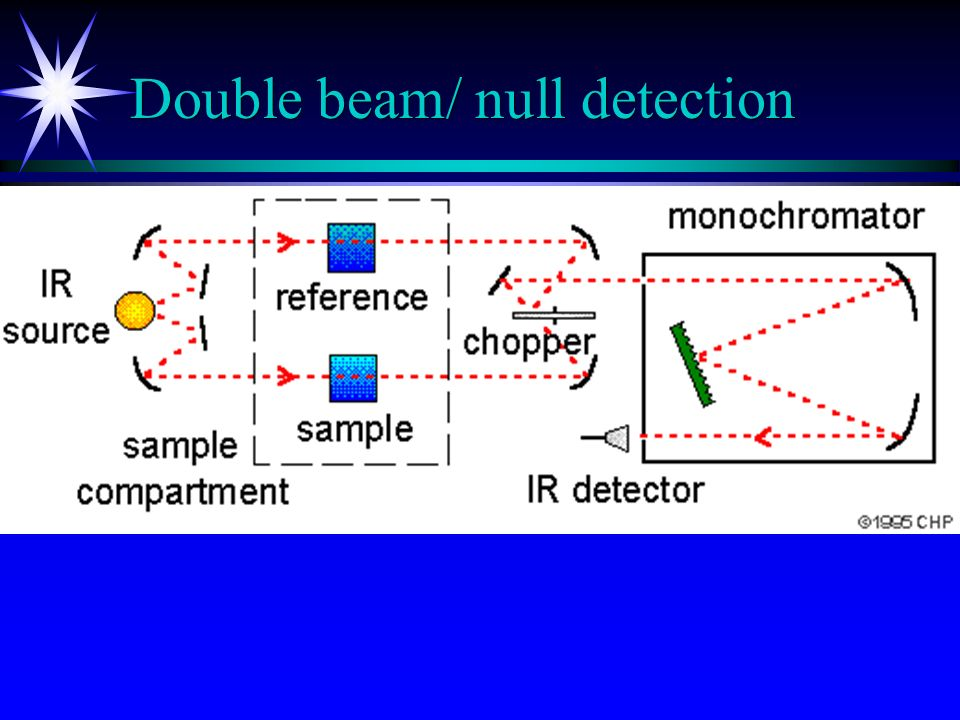 Double beam/ null detection