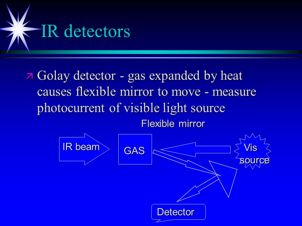 IR detectors Golay detector - gas expanded by heat causes flexible mirror to move - measure photocurrent of visible light source.