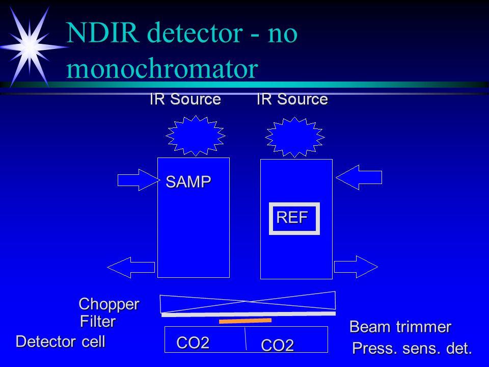 NDIR detector - no monochromator