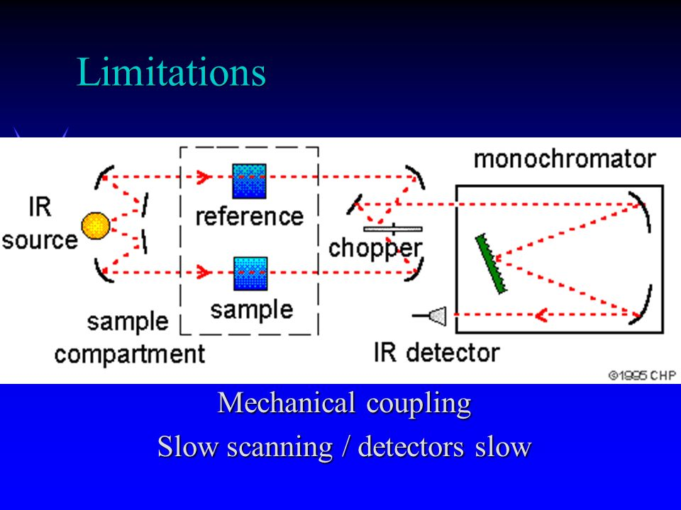 Mechanical coupling Slow scanning / detectors slow