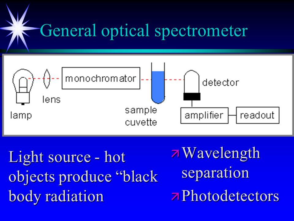 General optical spectrometer