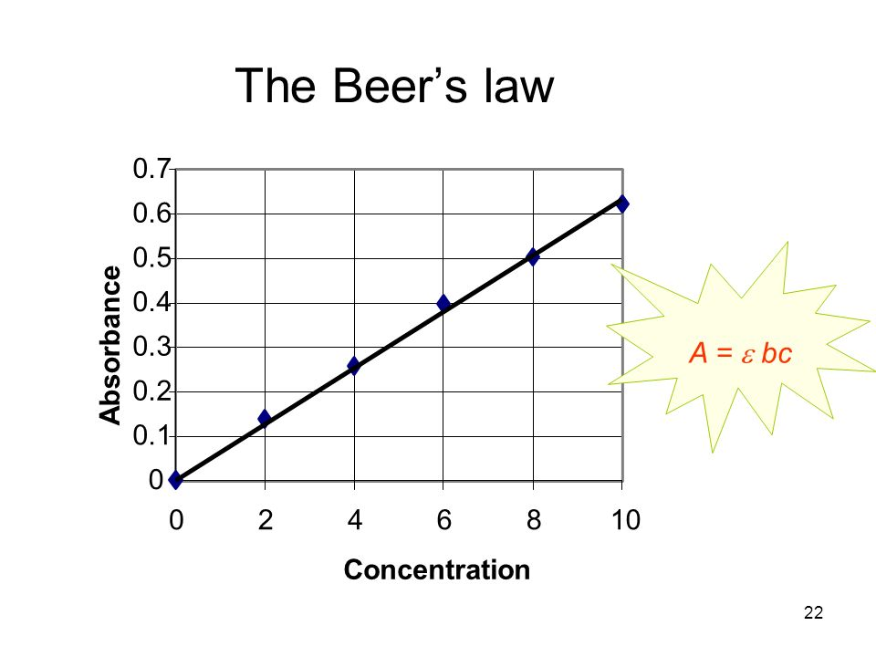 The Beer's law 0.1 0.2 0.3 0.4 0.5 0.6 0.7 2 4 6 8 10 Concentration Absorbance A =  bc