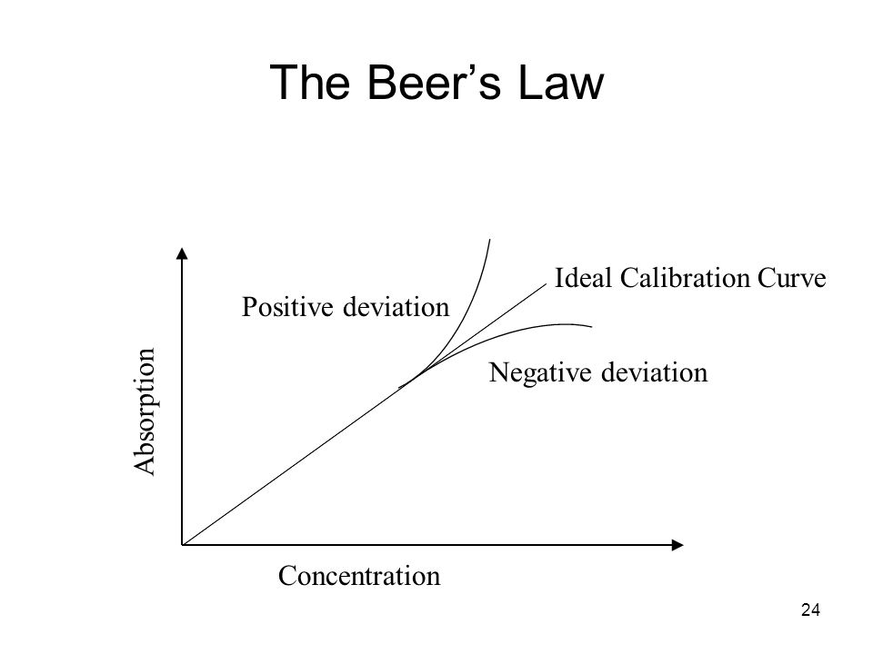 The Beer's Law Ideal Calibration Curve Positive deviation Absorption