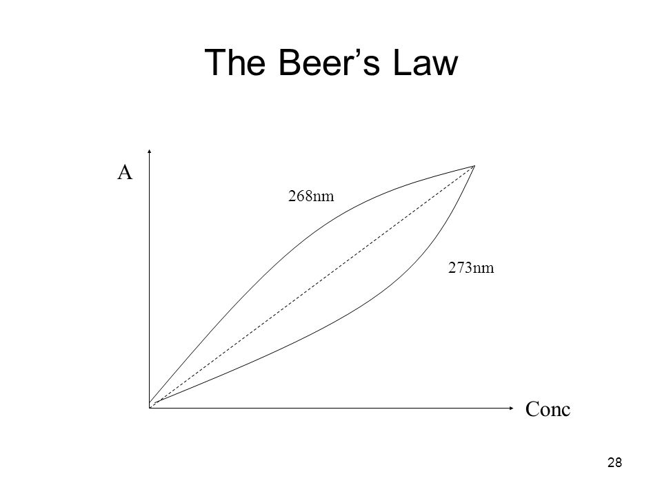 The Beer's Law A Conc 273nm 268nm