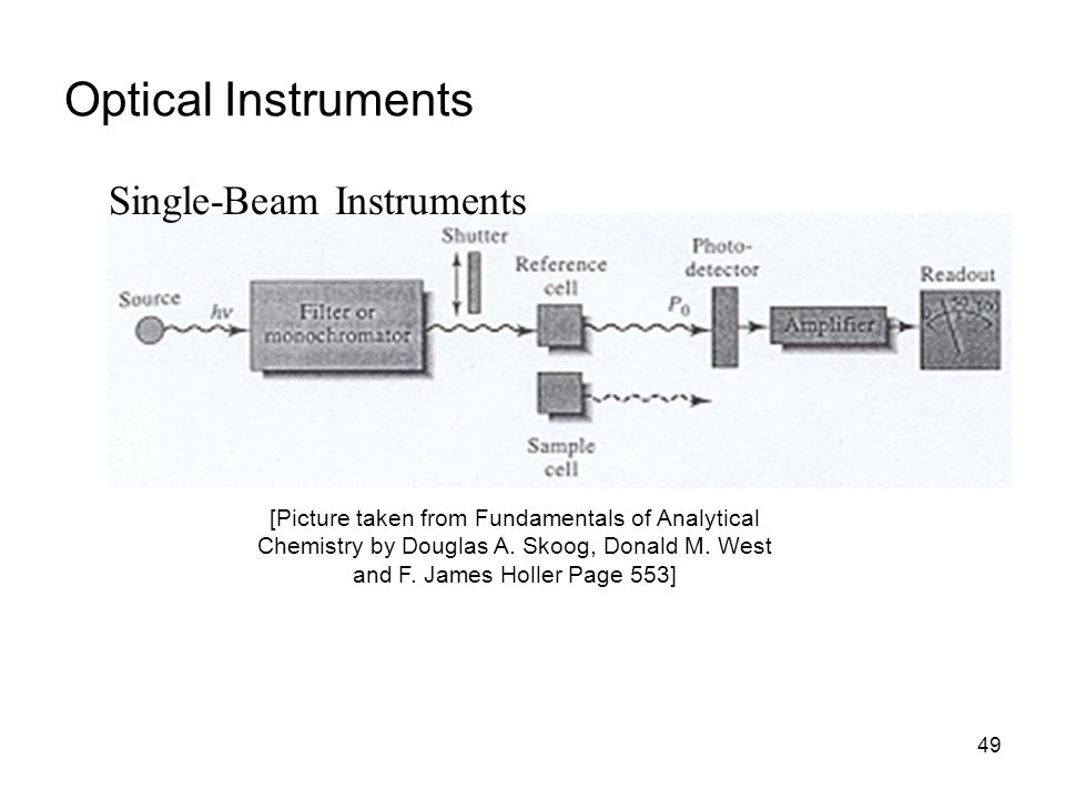 Optical Instruments Single-Beam Instruments