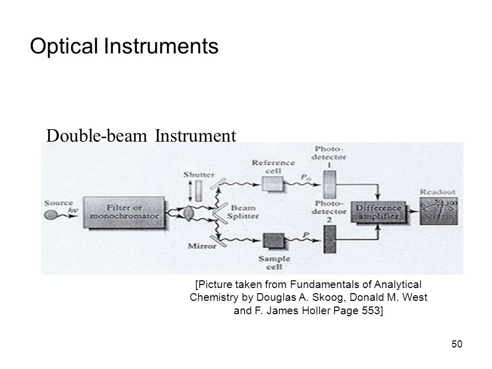 Optical Instruments Double-beam Instrument