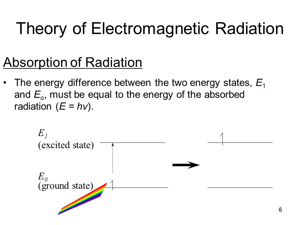 Theory of Electromagnetic Radiation