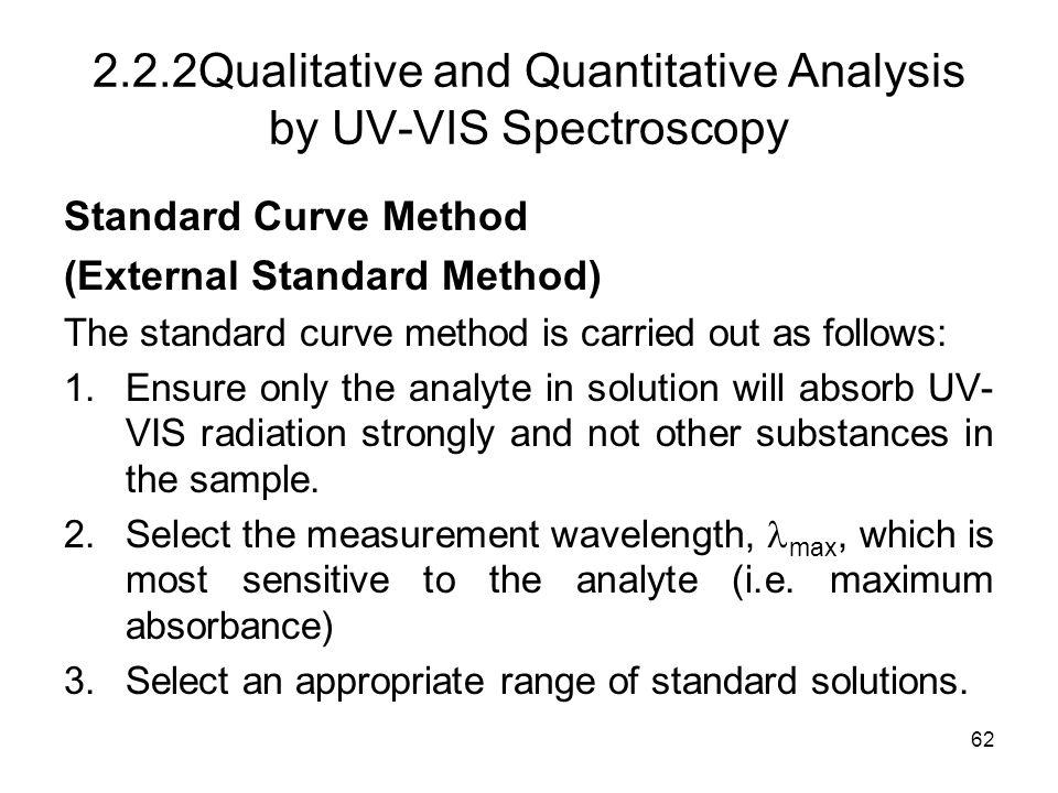 2.2.2 Qualitative and Quantitative Analysis by UV-VIS Spectroscopy