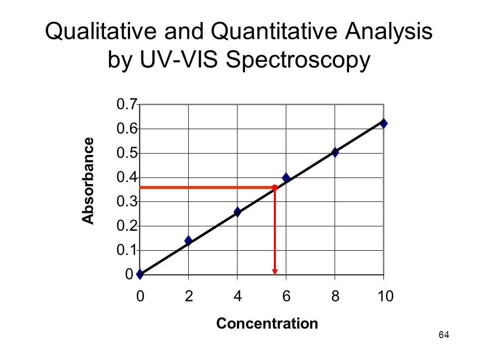 Qualitative and Quantitative Analysis by UV-VIS Spectroscopy