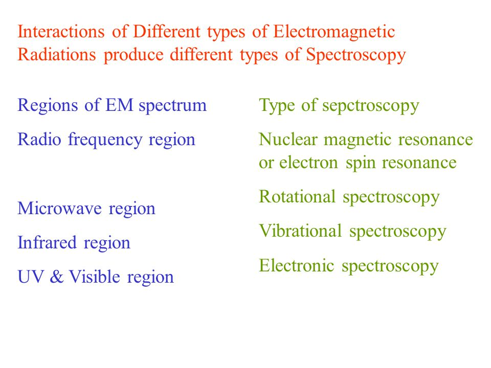 Interactions of Different types of Electromagnetic Radiations produce different types of Spectroscopy