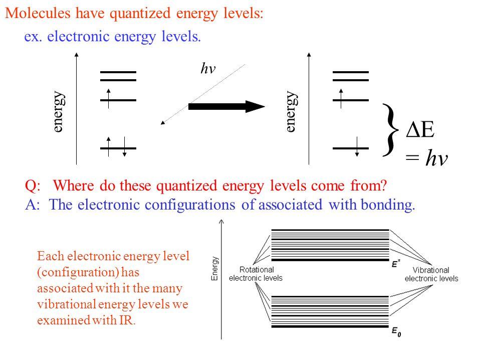 }  = hv Molecules have quantized energy levels: