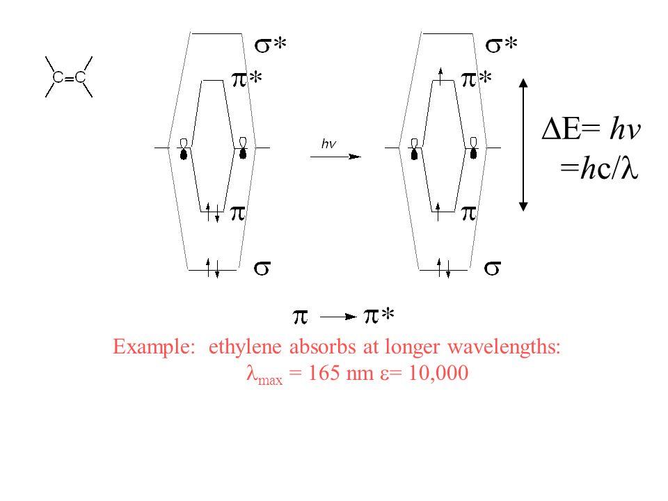 = hv =hc/ Example: ethylene absorbs at longer wavelengths: