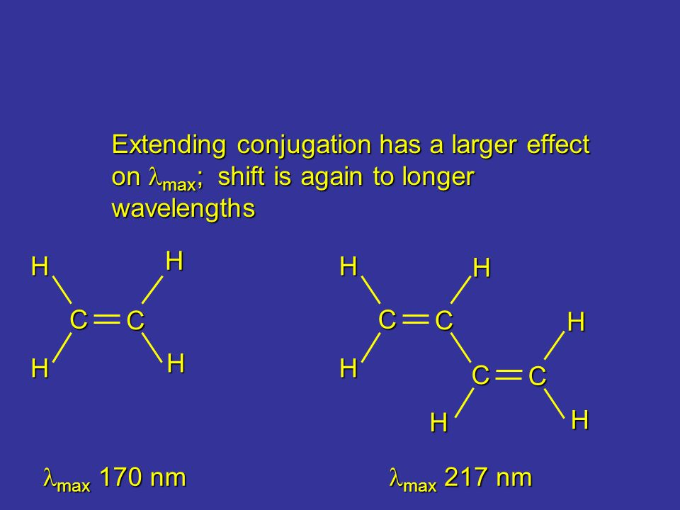 Extending conjugation has a larger effect on max; shift is again to longer wavelengths