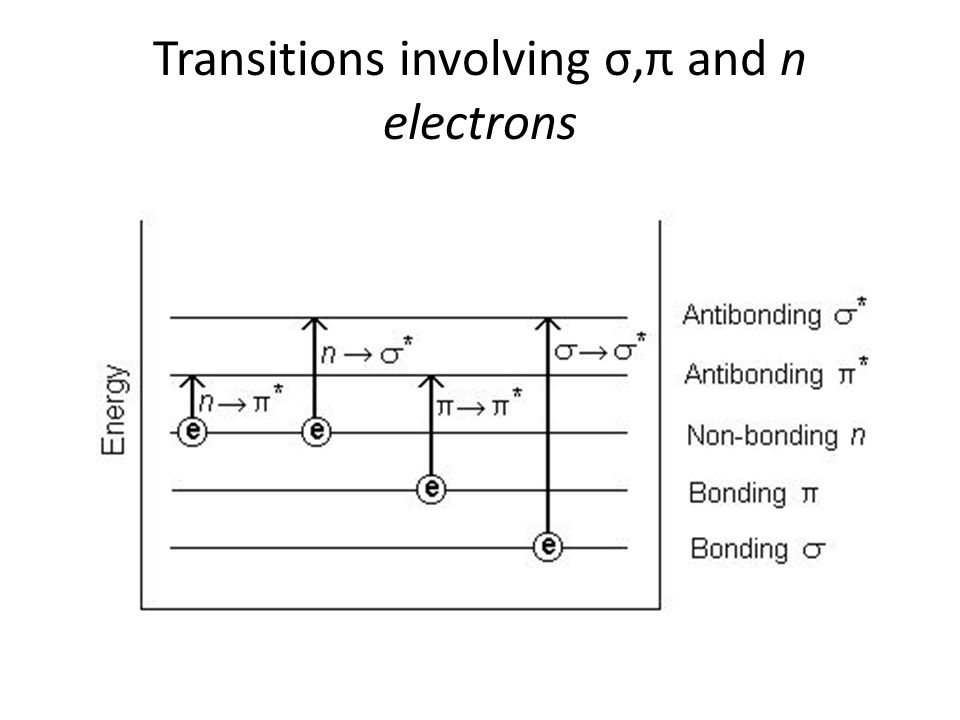 Transitions involving σ,π and n electrons