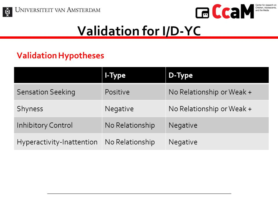 Validation for I/D-YC Validation Hypotheses I-Type D-Type