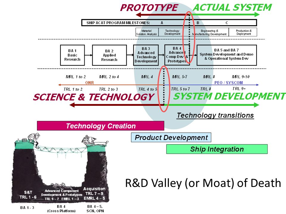 R&D Valley (or Moat) of Death