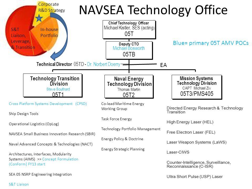 NAVSEA Technology Office