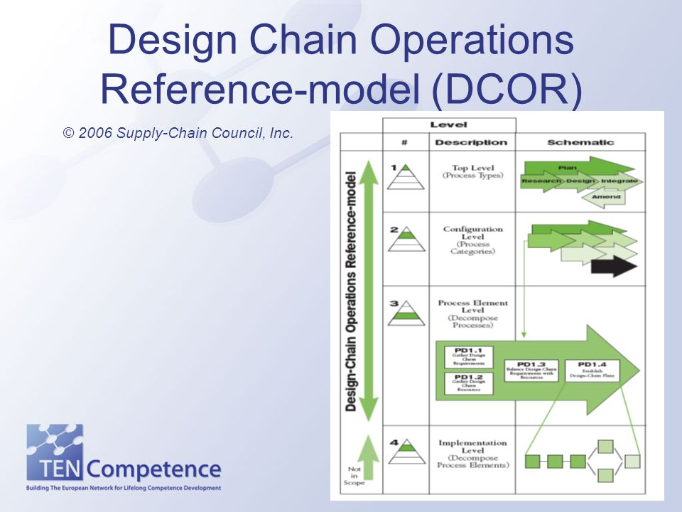 Design Chain Operations Reference-model (DCOR)