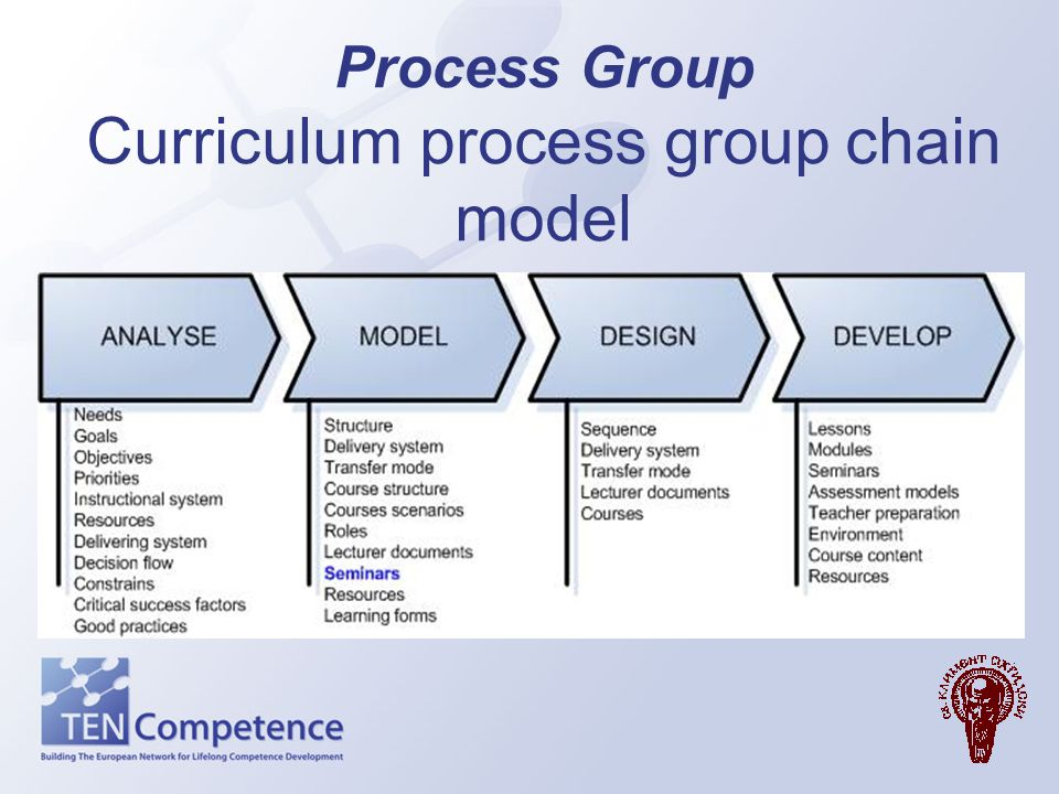 Process Group Curriculum process group chain model