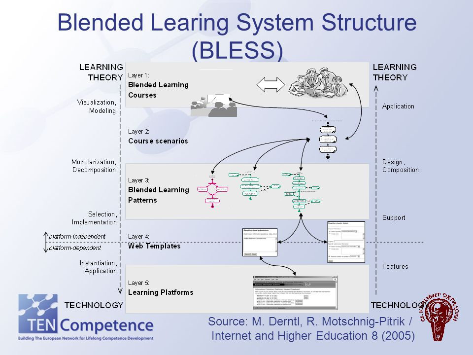 Blended Learing System Structure (BLESS)