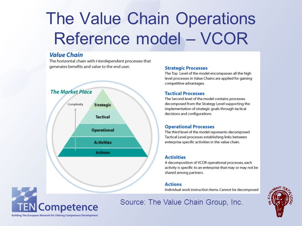 The Value Chain Operations Reference model – VCOR