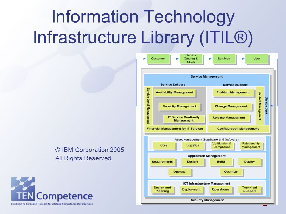 Information Technology Infrastructure Library (ITIL®)