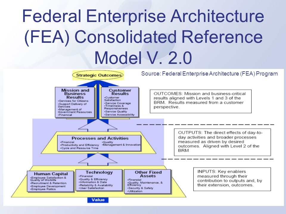 Federal Enterprise Architecture (FEA) Consolidated Reference Model V. 2.0