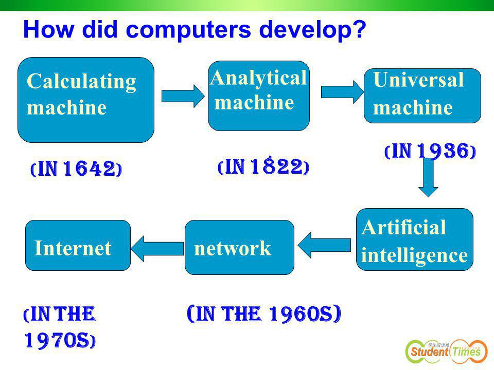 How did computers develop