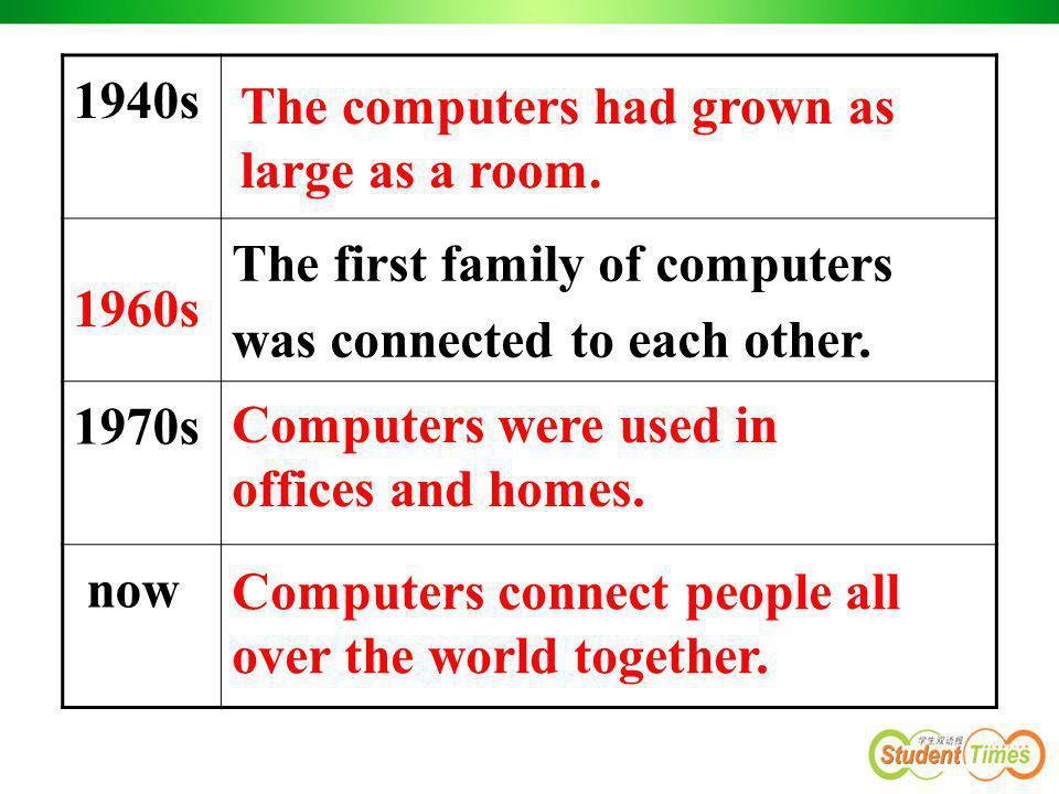 1940s The first family of computers was connected to each other. 1970s. now. The computers had grown as.