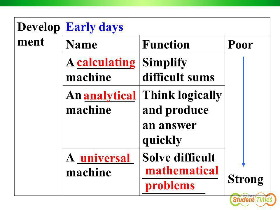 Development Early days. Name. Function. Poor. Strong. A _________ machine. Simplify difficult sums.